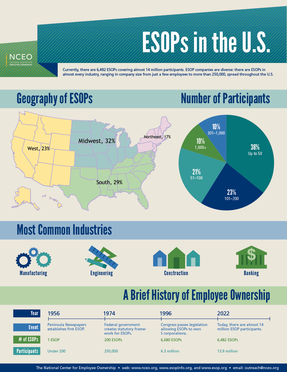 ESOPs-in-the-US