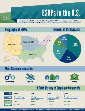 ESOPs in the US