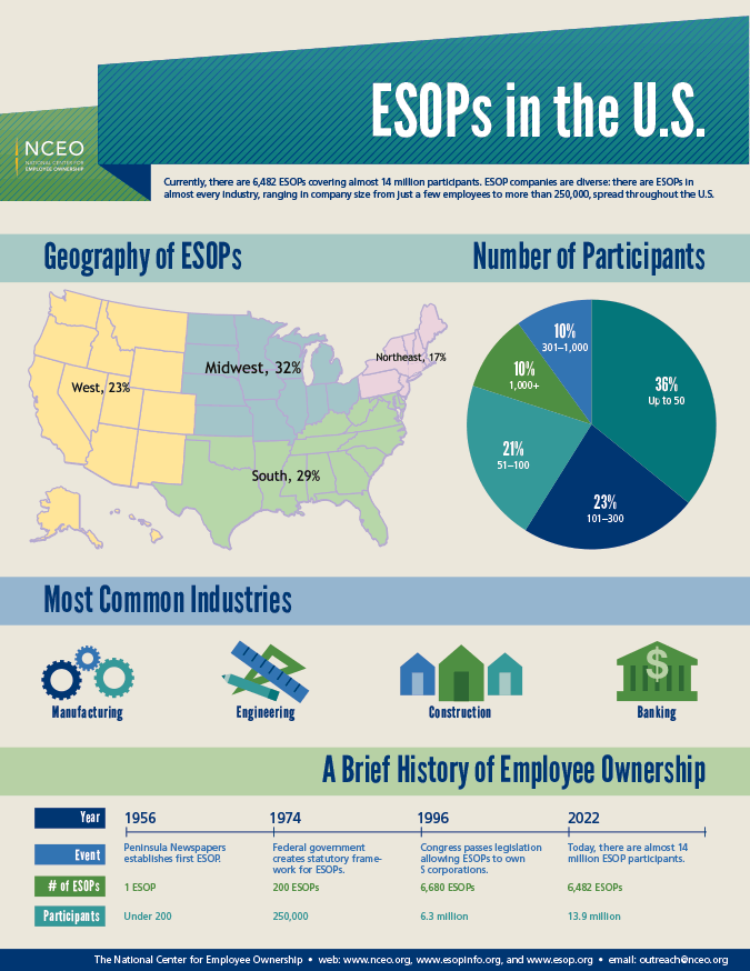 ESOPs in the U.S.