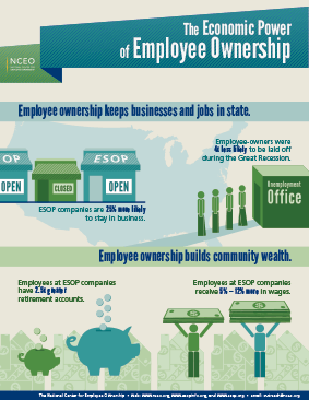 Economic Power of Employee Ownership