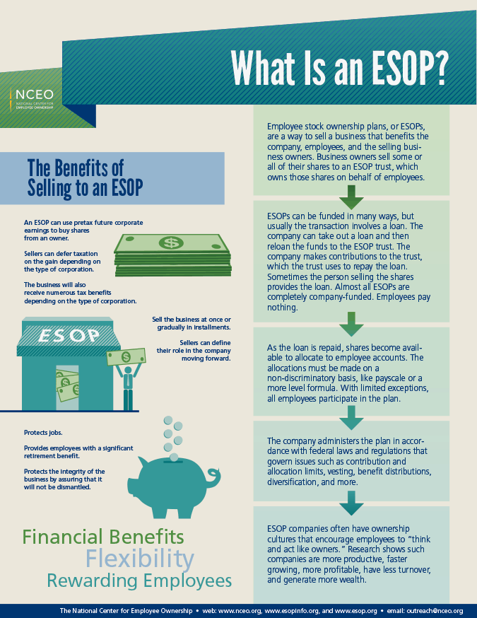What Is an ESOP Infographic